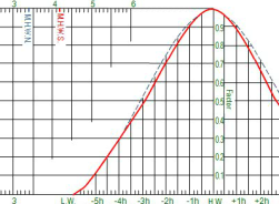 RYA Day Skipper Theory Tidal Curve Lesson image