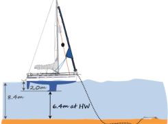 RYA Day Skipper theory anchoring image